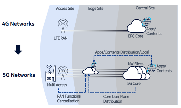 5G technologies create the most secure wireless networks