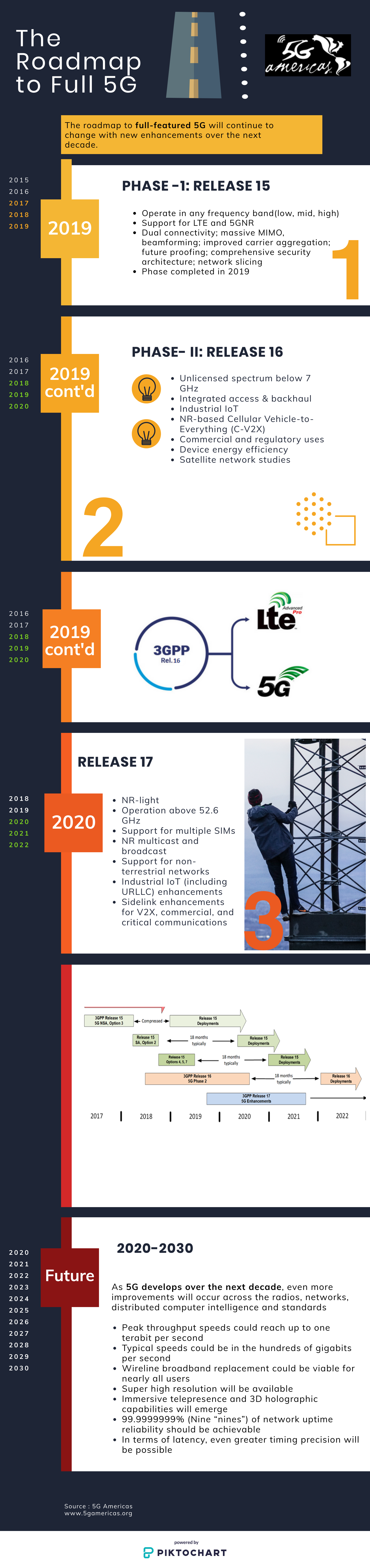 5G Americas Report Explores 5G's Present and Future | News